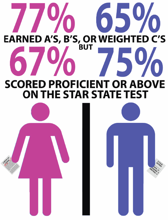 The Mirada : National survey reveals a new gender gap in education ...