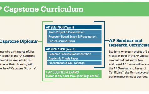 School to offer AP Capstone