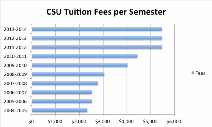 Cost of attending  CSU up 1,360%  over last 40 years
